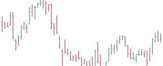 Бар-чарт с засечками — диаграмма Open-High-Low-Close