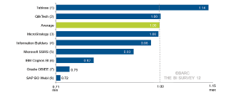 Tableau занимает первое место среди крупнейших международных вендоров, согласно опросу немецкой компании BARC