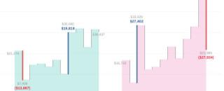 Ступенчатая диаграмма — табличные вычисления помогут сделать быстро