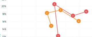 Как сделать соединенные диаграммы рассеяния в Tableau