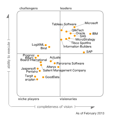 gartner_2013_tableau_software