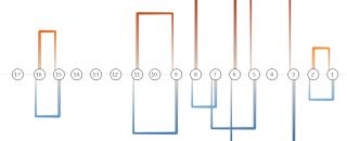 Диаграмма с воротами в Tableau