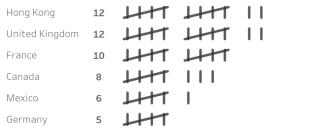 Красота в Tableau — диаграммы подсчета, или Tally-диаграммы