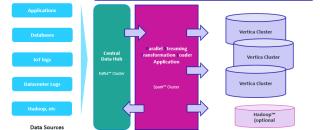 Новое решение Vertica для быстрой загрузки и преобразования данных — PSTL!