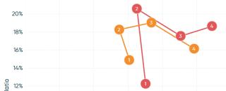 «Связанные» диаграммы рассеяния в Tableau