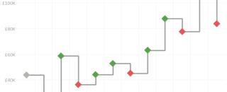Ступенчатая диаграмма с фигурными маркерами