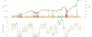 Извлечение данных из графиков при помощи Tableau Web Data Connector (WDC) на примере анализа индекса страха и жадности (Fear and Greed Index)